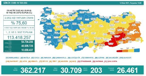 Koronavirüs salgınında günlük vaka sayısı 30bin 709oldu