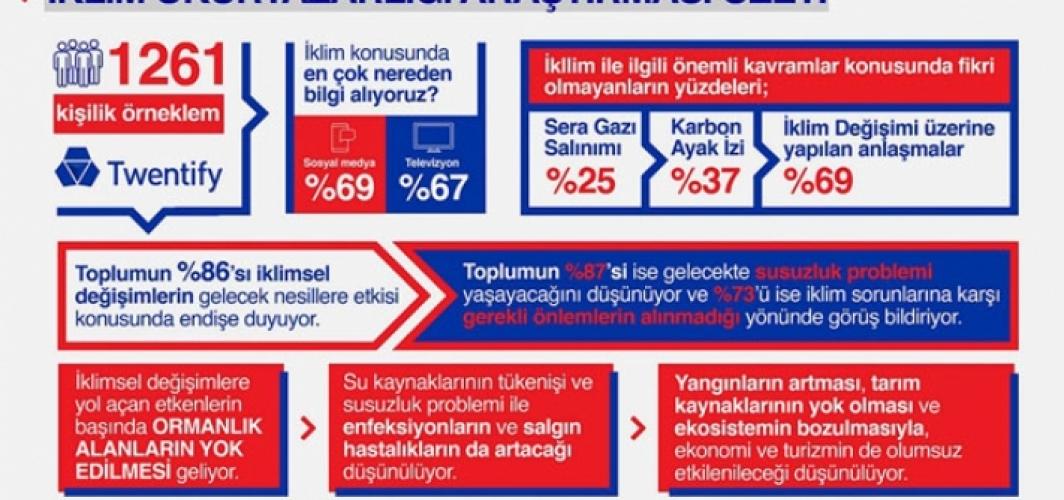 Türkiye'nin iklim okuryazarlığı seviyesi ölçüldü; Yüzde 87 susuzluktan korkuyor