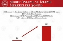 """Bakan Selçuk: """"2013'te 14 olan ŞÖNİM sayısı..."""