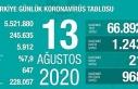 Koronavirüs salgınında can kaybı 5 bin 912'ye...