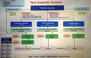 İşte Yeni Askerlik Sistemi'nin detayları