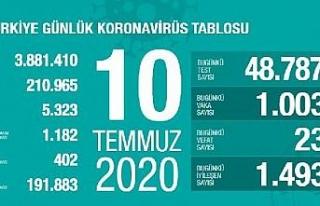 Koronavirüs salgınında can kaybı 5 bin 323'e...