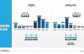 """Bakan Dönmez: """"Rüzgardan elektrik üretimi..."""