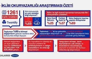 Türkiye'nin iklim okuryazarlığı seviyesi ölçüldü;...