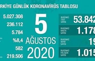 Koronavirüs salgınında yeni vaka sayısı 1178 oldu
