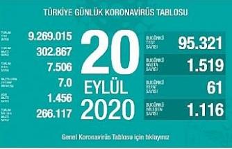 Koronavirüs salgınında can kaybı 7 bin 506'ya yükseldi