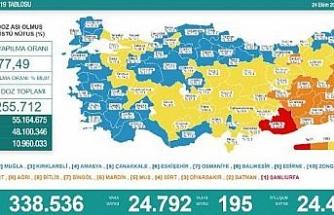 Koronavirüs salgınında günlük vaka sayısı 24 bin 792 oldu