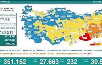 Koronavirüs salgınında günlük vaka sayısı 27bin 663 oldu
