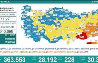 Koronavirüs salgınında günlük vaka sayısı 28bin 192oldu