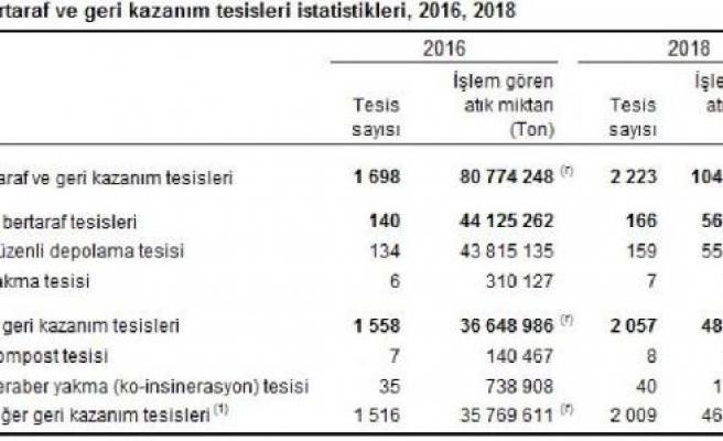 Türkiye'de 2018 yılında 48 milyon ton atık geri kazanıldı