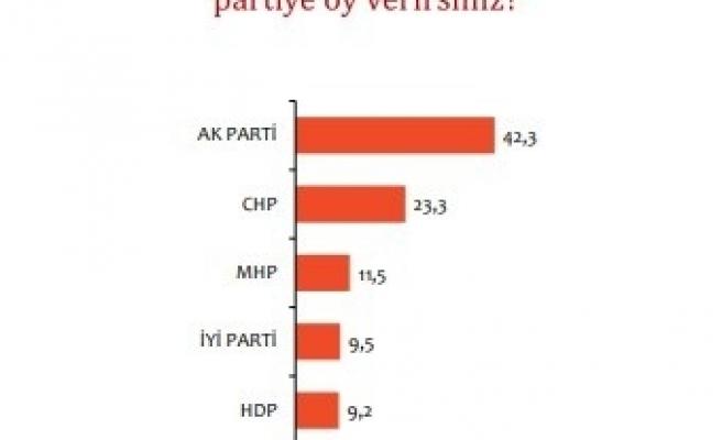 Bu pazar seçim olsa anketinde Cumhur İttifakı'nın oy oranı yüzde 53,8