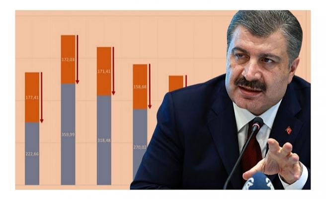 Sağlık Bakanı Koca vaka sayısı en çok azalan illeri açıkladı