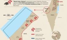 Gazze'deki Büyük Dönüş yürüyüşü noktaları
