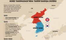 Kore'de tarihi görüşmenin karanlık geçmişi
