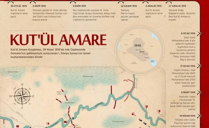 Tarihin unutmadığı zafer: Kut'ül Amare